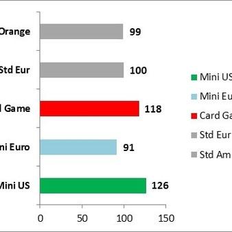 nombre de cartes moyen d'un format par jeu